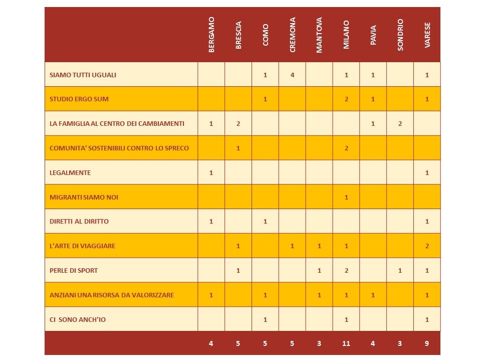 tabella province progetti